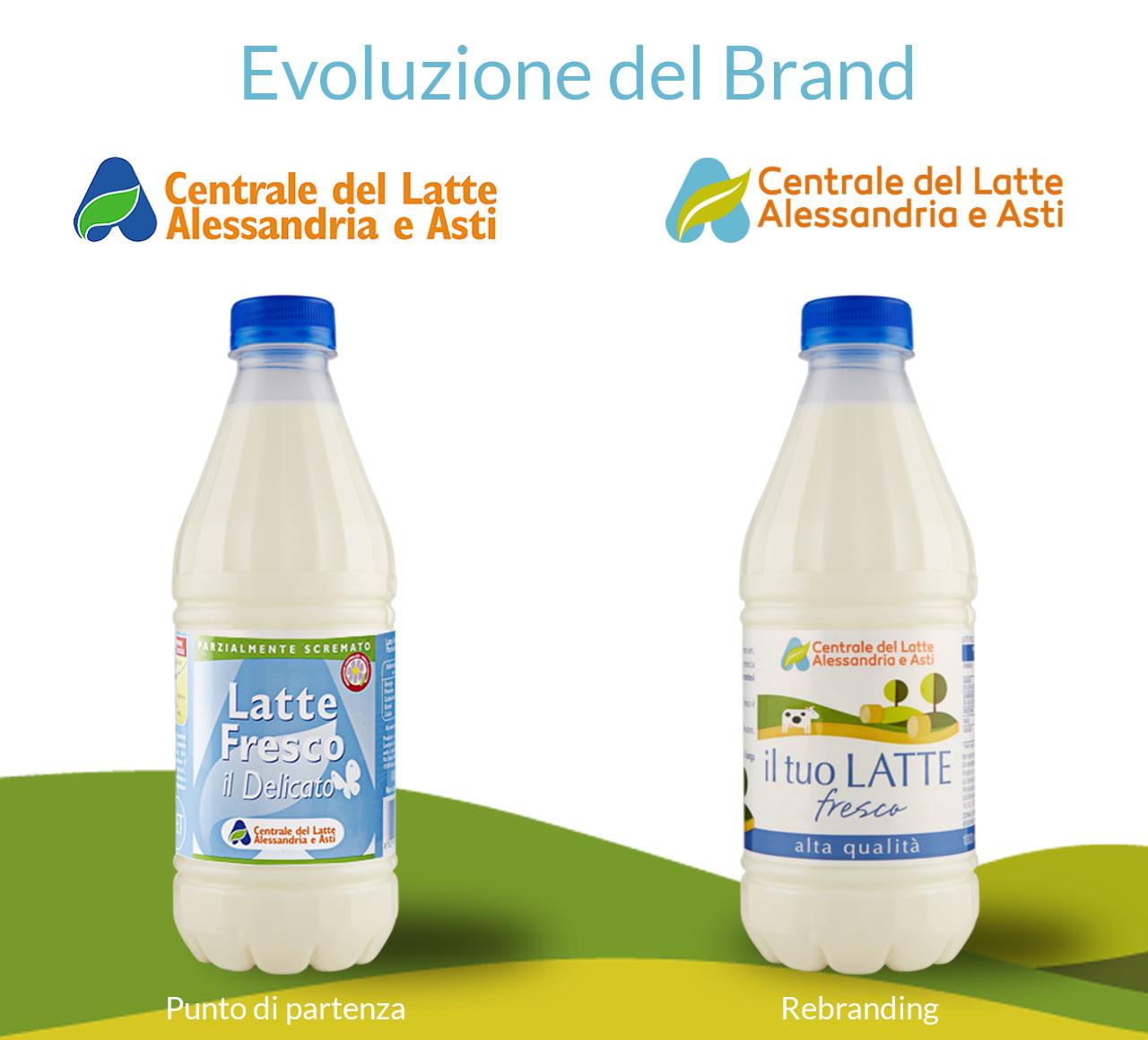 Centrale del Latte di Alessandria e Asti Brand Identity